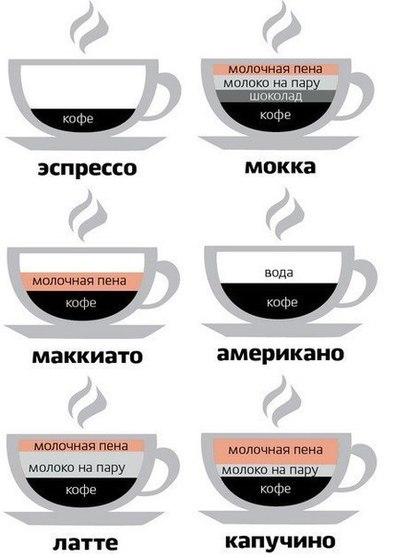 кофе, виды приготовления